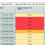 Превышения ПДК по сероводороду